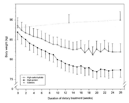 Верхняя кривая демонстрирует скорость потери веса углеводных испытуемых. Нижняя – белковых. По вертикали – убавление веса. По горизонтали - длительность (в неделях).