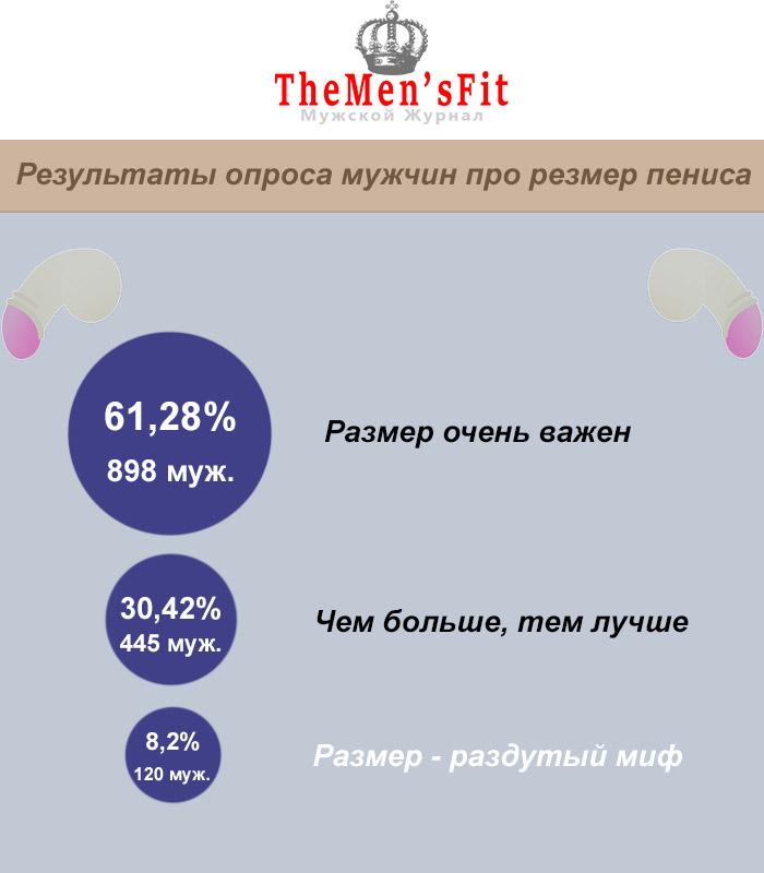 Статистика опроса мужчин про важность размера пениса